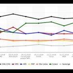 AfD stärkste Partei? Wie Umfragen manipuliert werden können
